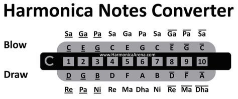 Harmonica Notes Converter With Images Harmonica Lessons