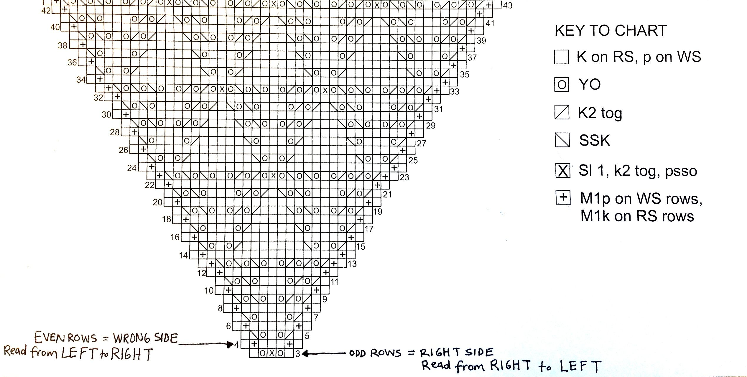 how to read knitting patterns chart