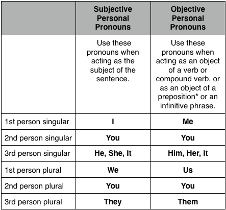 how to say their plural in french