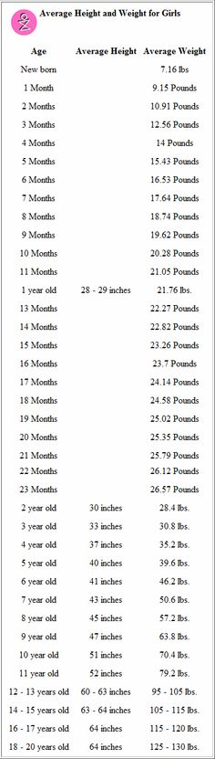Height And Weight Chart For Girls Ukrandiffusion