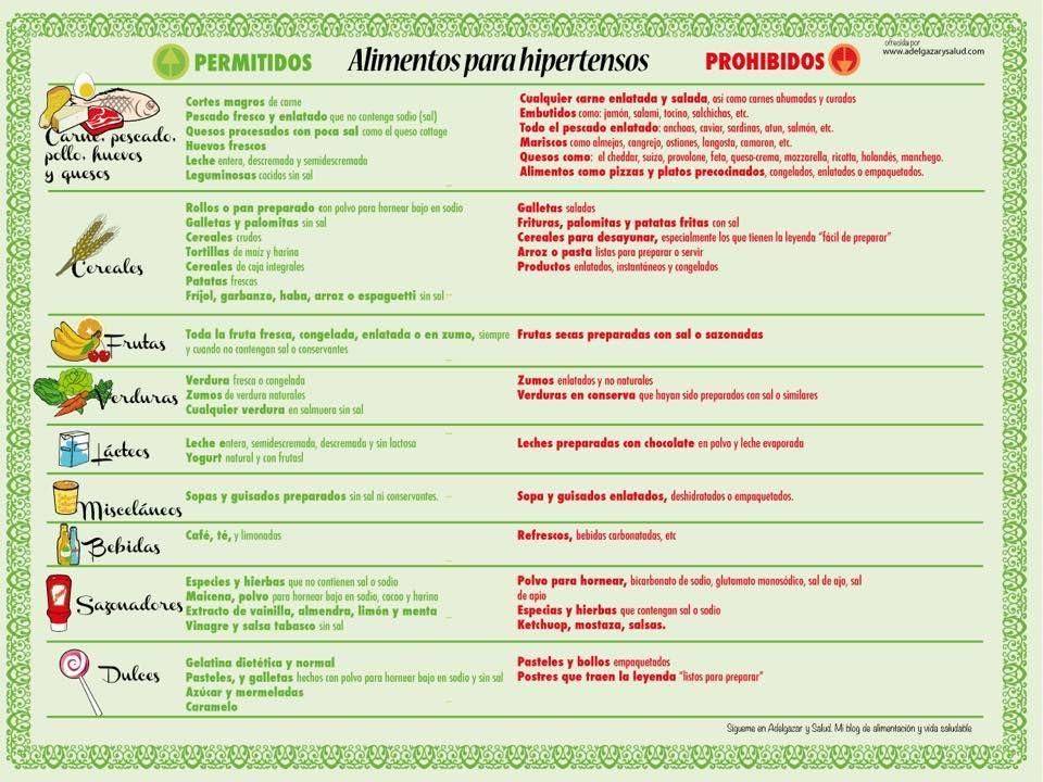dieta para hipertensos tensión alta