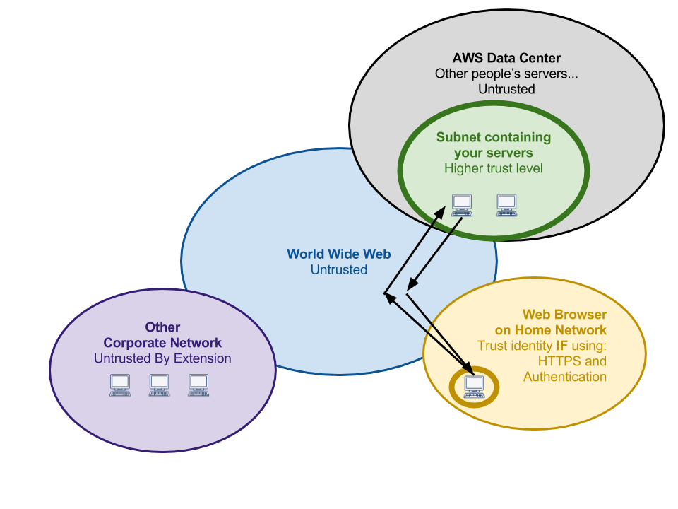 Network Trust Boundaries Home Network Networking Web Browser