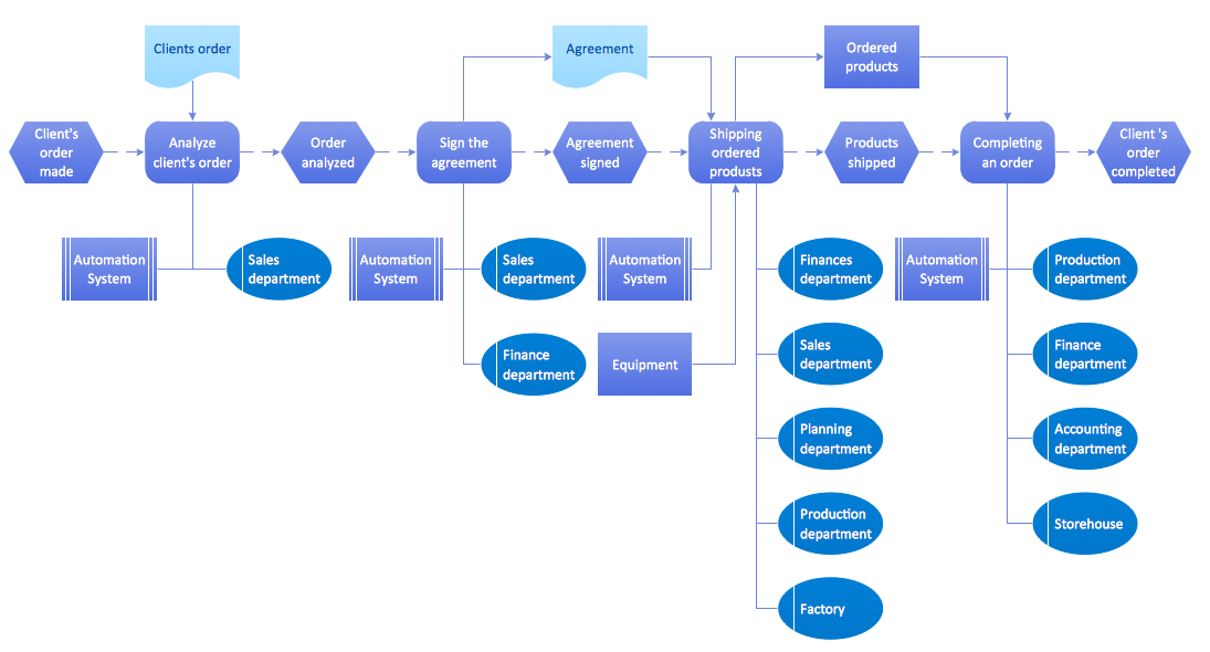 Epc diagram order processing business processes event driven flow chart example 10 interesting flowchart examples for students sample flowcharts and templates sample flow charts flowchart guide complete flowchart ccuart Image collections