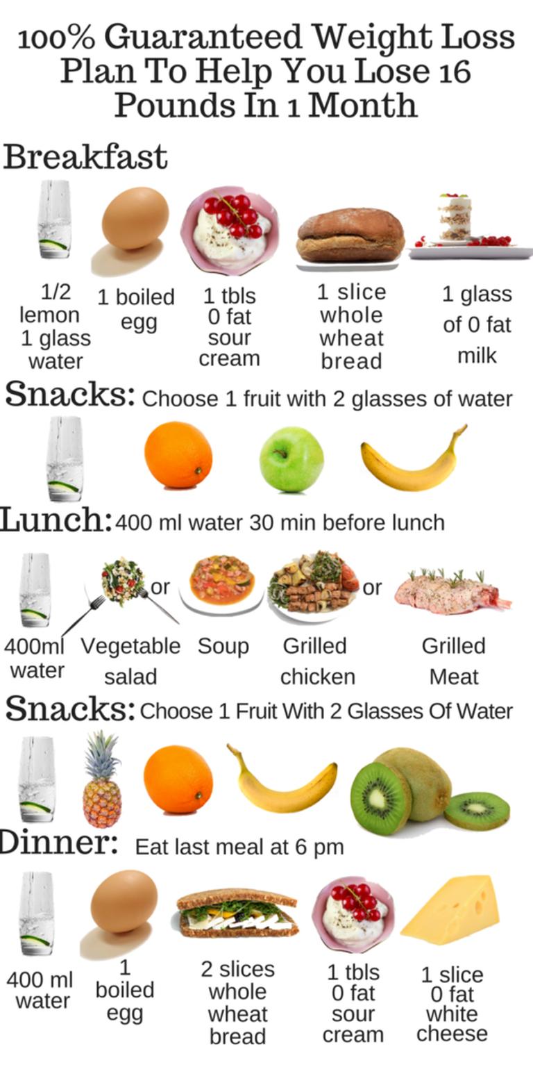fast fat loss diet chart