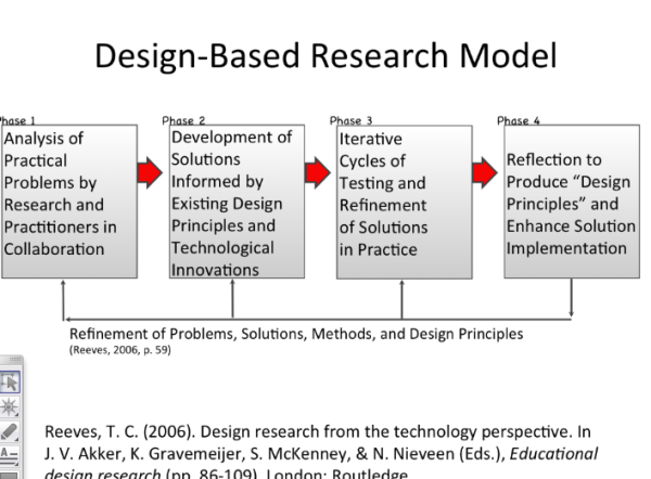 DesignBased Research Model  Dbr    February