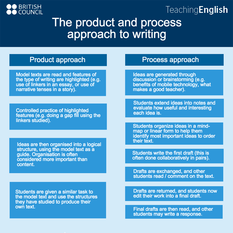 process approach to writing steps