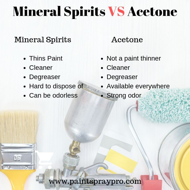 Mineral Spirits Vs Acetone Mineral Spirits Paint Remover Best Paint Sprayer