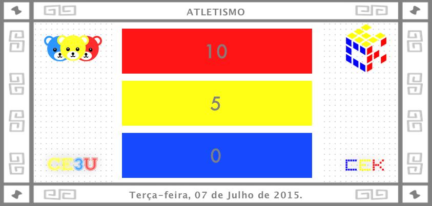 Resultado Final do Atletismo