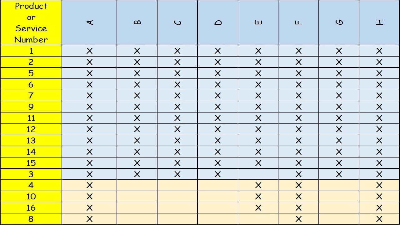 Six Sigma DPMO to Sigma to Cpk Chart | Six Sigma | Pinterest | Chart