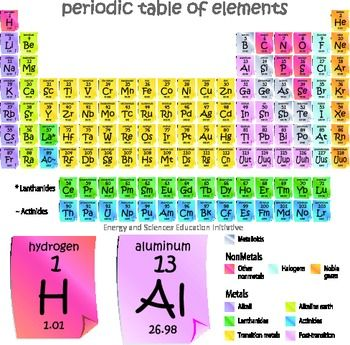 Periodic Table of Elements in Post-it Note Design FOOD SCIENCE - copy periodic table vocabulary