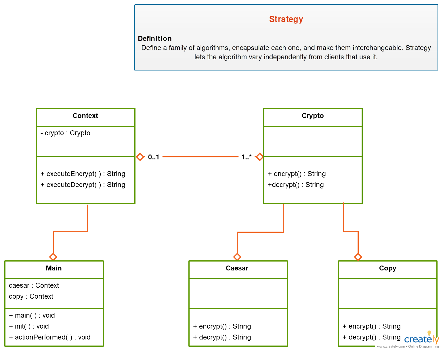 Uml Class Diagram For Cryptography Cryptography Not Only Protects Data From Theft Or Alteration But Can Also Be Used F Cryptography Activity Diagram Diagram