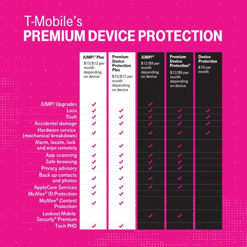 The Reasons Why We Love Insurance T Mobile Insurance T Mobile