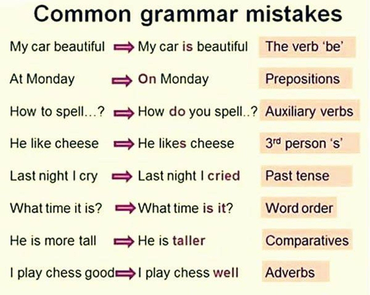 50 Most Common Mistakes Of Esl Students
