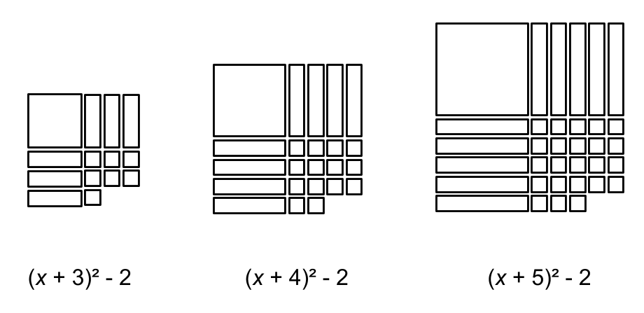 Patterns and Algebra: Visual patterns are a way to