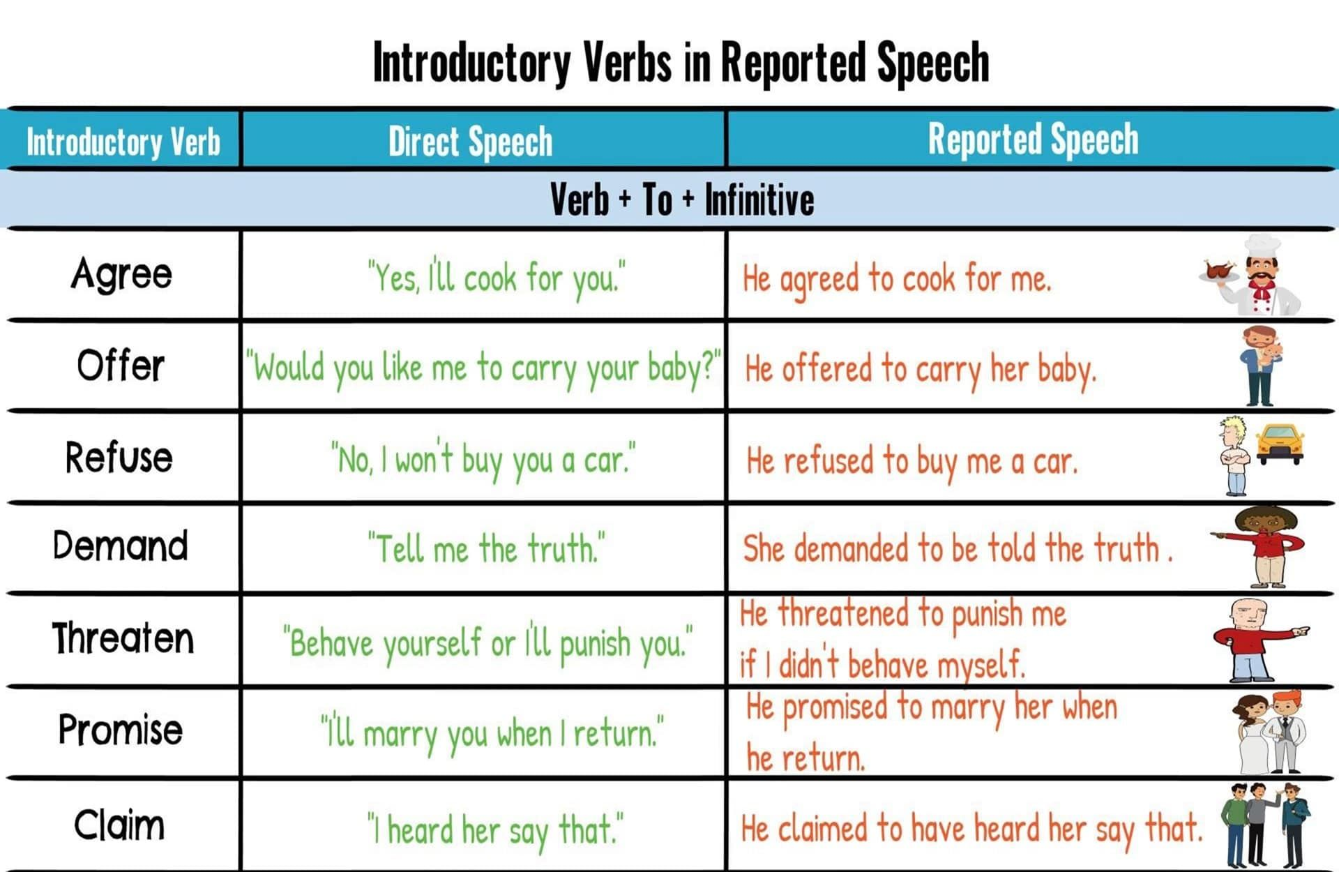 Useful Introductory Verbs In Reported Speech