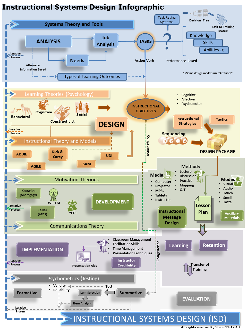 Instructional Systems Design Infographic Infographic Infographics