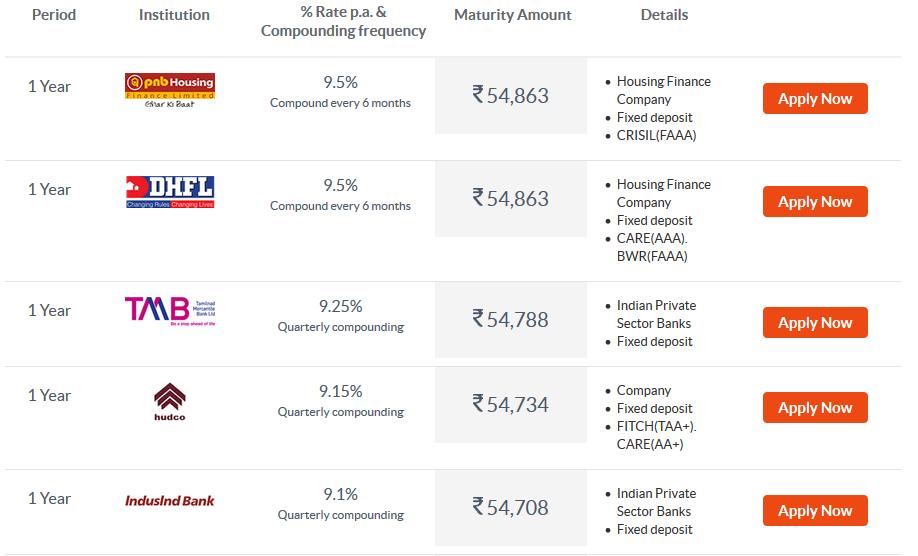 Sampath Bank Fixed Deposit Rates