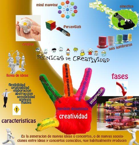 Infografia sobre tecnicas de creatividad