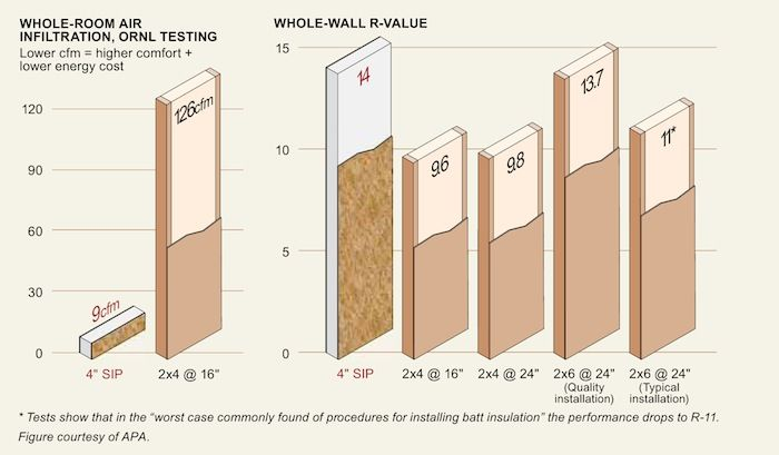 R Values When Accounting For Thermal Bridging Etc Of Traditional Walls Versus Sip Walls Energy Efficient House Design Structural Insulated Panels R Value
