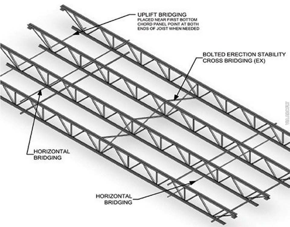 Pin By Jim On Roof Steel Trusses Roof Truss Design Steel Frame Construction