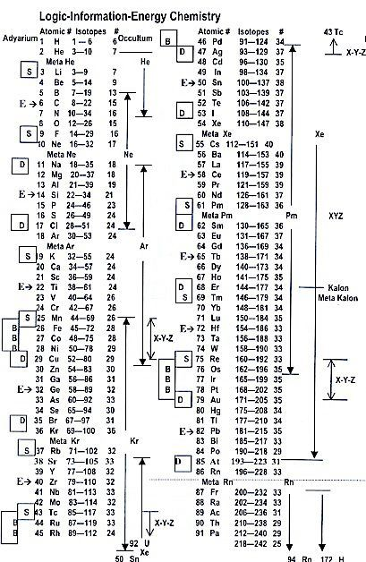 Pin by merkaba ormus on merkaba ormus pinterest knowledge periodic table atoms circuits dna personality knowledge spiritual base periodic table chart urtaz Gallery