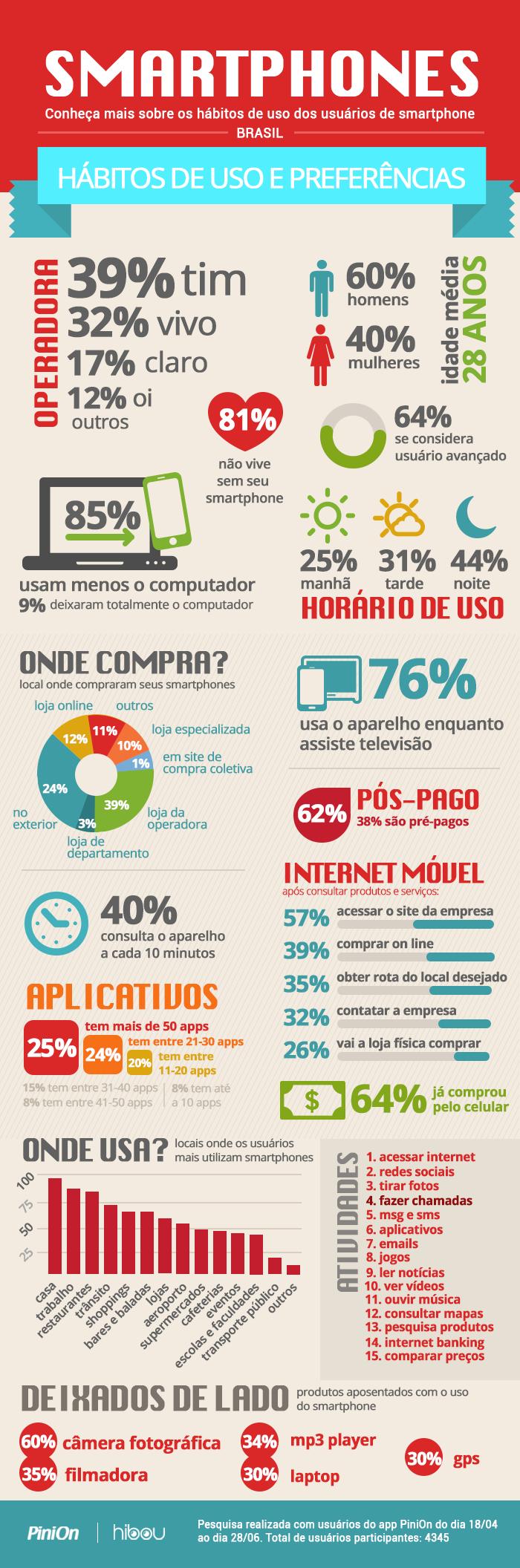 Infografico Smartphones Mobile Marketing Marketing Digital Marketing