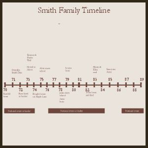 Use A Timeline In Your Family History Scrapbook  Sample Of A