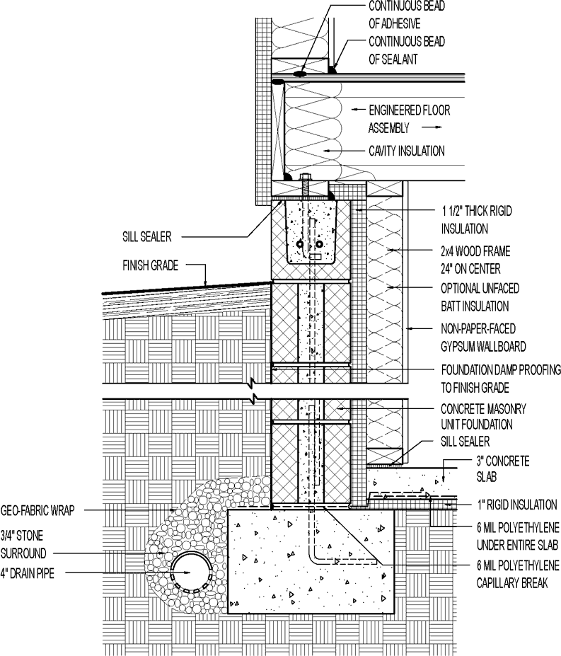 Insulated Basement. Concrete Block with 1-1/2in. Interior