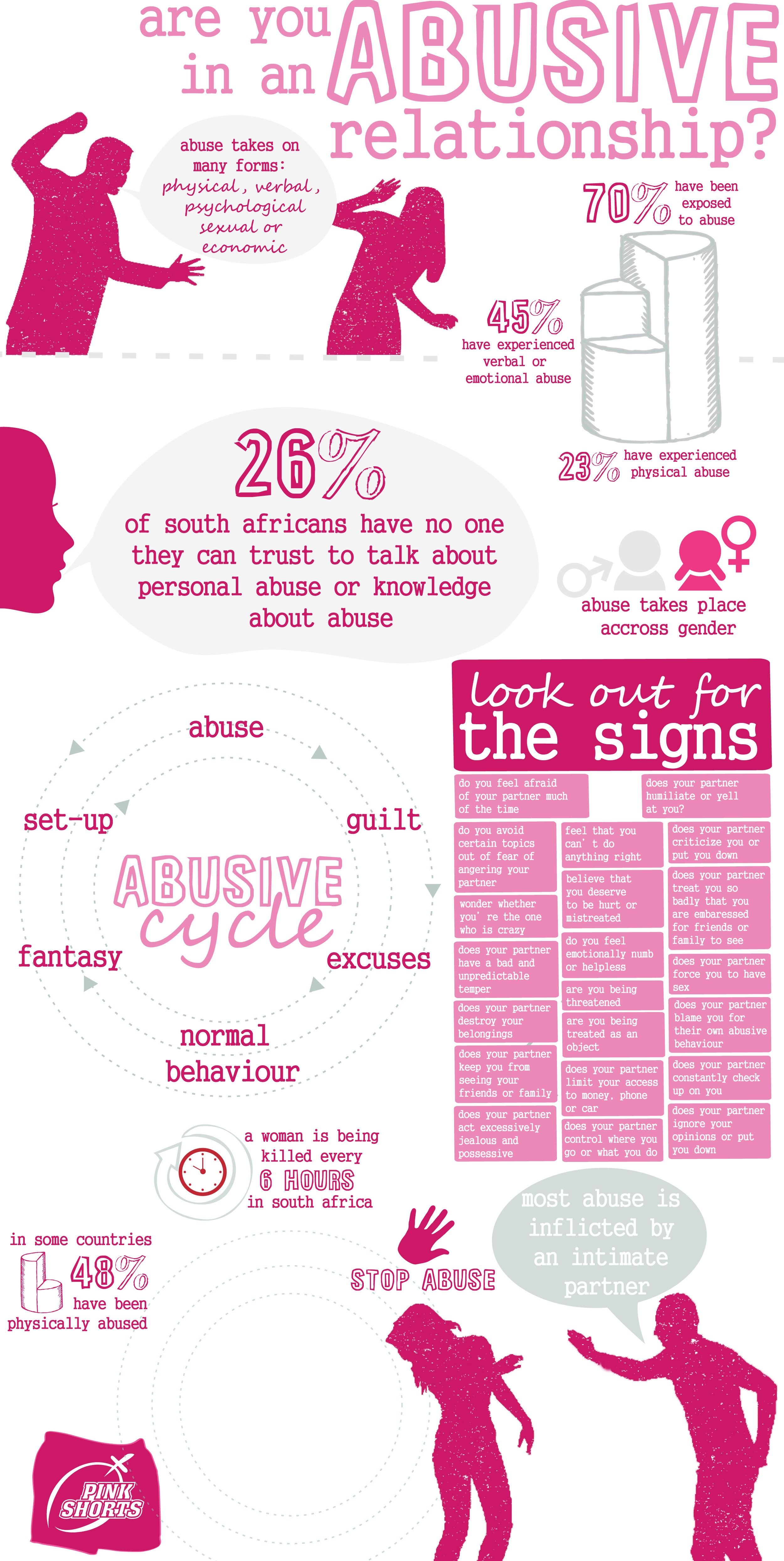 South Africa women abuse infographic. Abuse in Africa / pink shorts  campaign against women abuse
