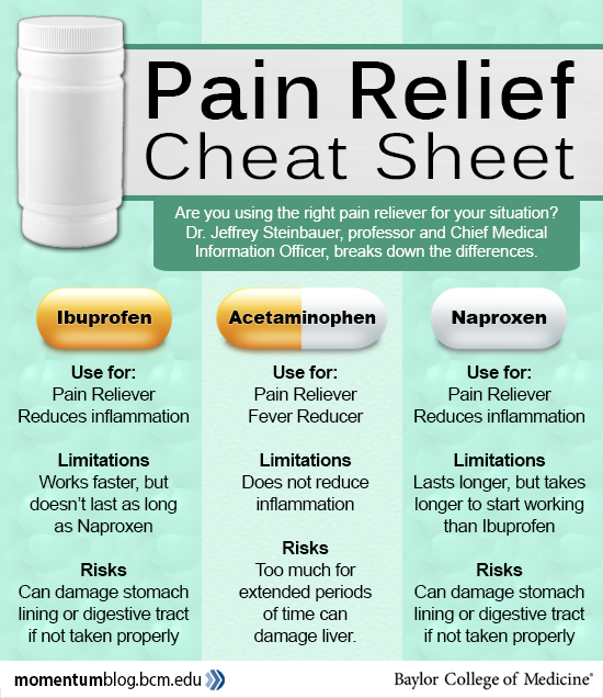 Tylenol, Advil or Aleve: Which over-the-counter pain reliever should I take? - Baylor College of Medicine Blog Network