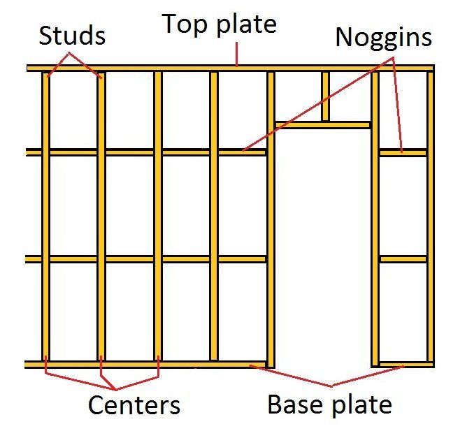 interior wall framing diagram studs noggins sole plate ...