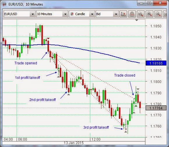Fx Traders And Systems Use Trends For Show Trending Handle System