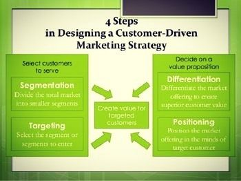 Steps In Designing Customer Driven Strategy Source Slideshare