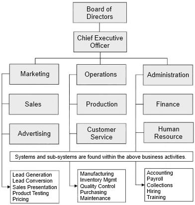 Org Chart Systems  Surfset Seattle    Business