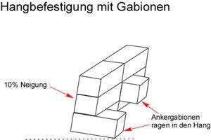 Attraktiv Tipps Zur Hangbefestigung Mit Gabionen