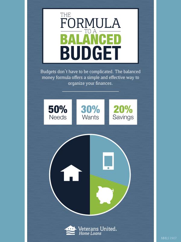 The Formula To A Balanced Budget Budgeting Money