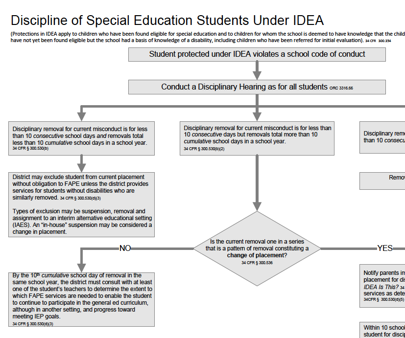 Idea And Iep Process >> Pin By Elizabeth Ducrest On Education Special Education Teacher