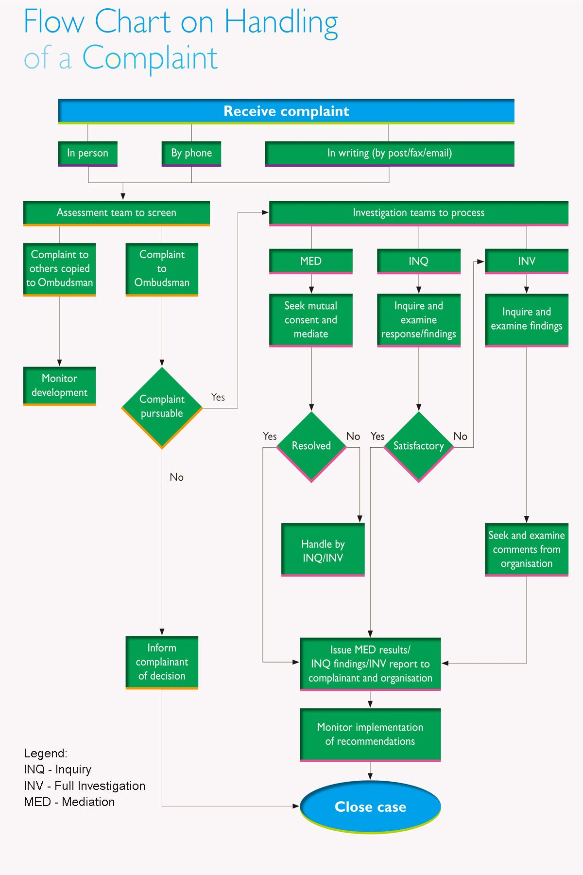 warehouse process flow diagram house wiring symbols pdf image result for flowchart complaint handling