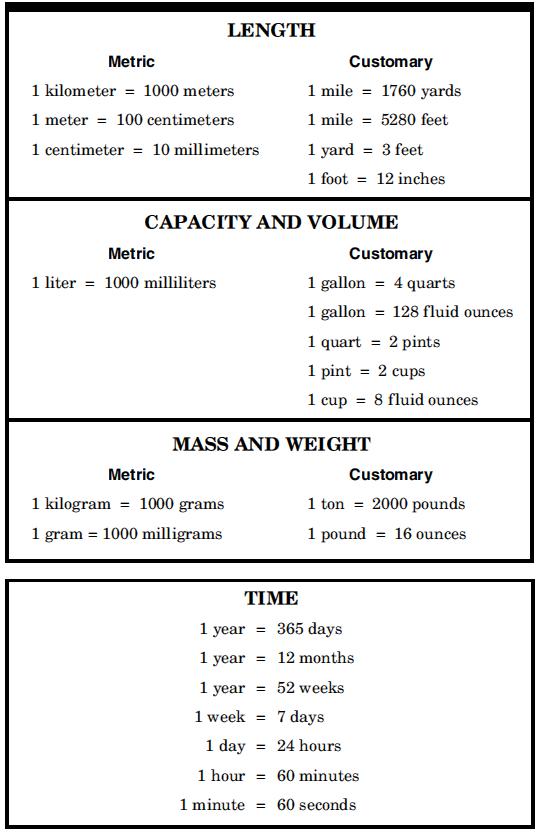 Math Conversions Chart Vatozozdevelopment