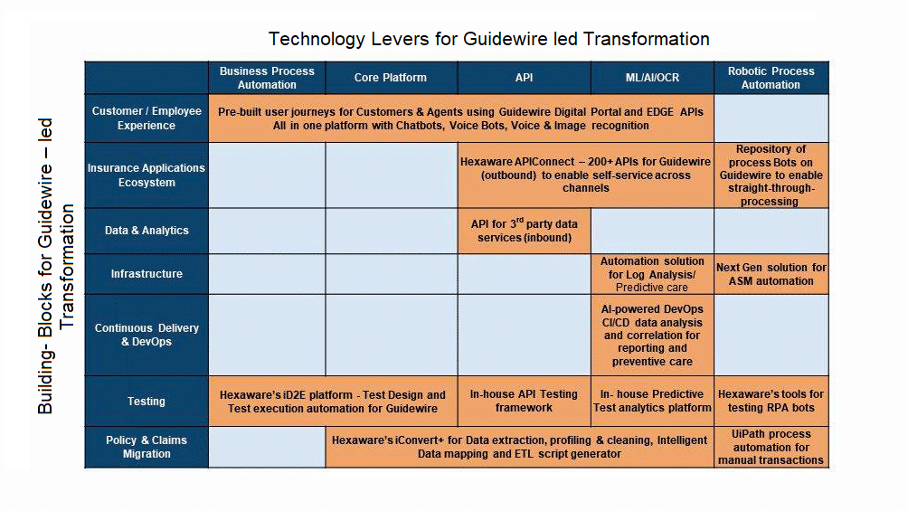 Hexaware S Guidewire Practice Digital Technology Technology