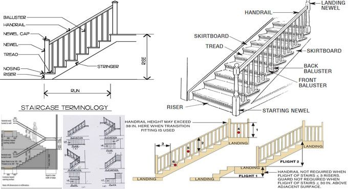 The properties of a good staircase | mov on | Staircase design
