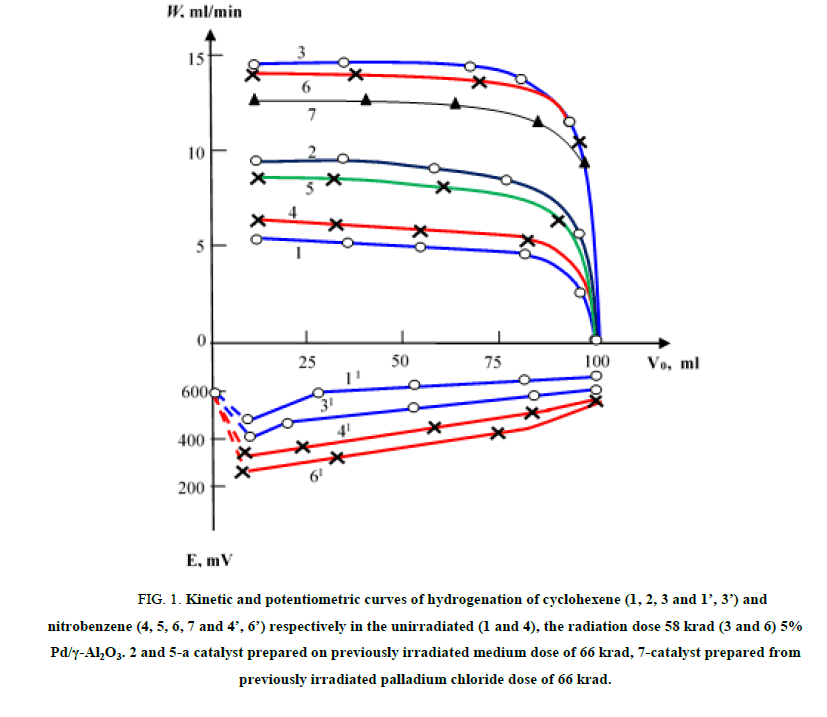 Hydrogenation Of Unsaturated Compounds To Irradiation Quantum Pd Al2o3 And Pt Al2o3 Chemical Science Make A Survey Radiation Dose