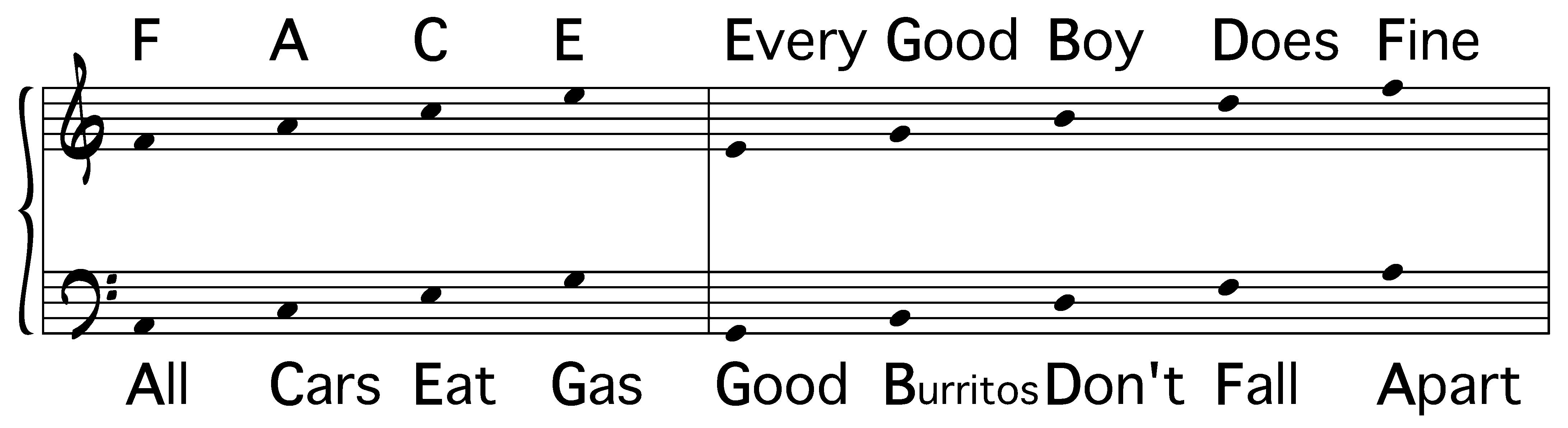 Mnemonic Notation Every Good Boy Does Fine