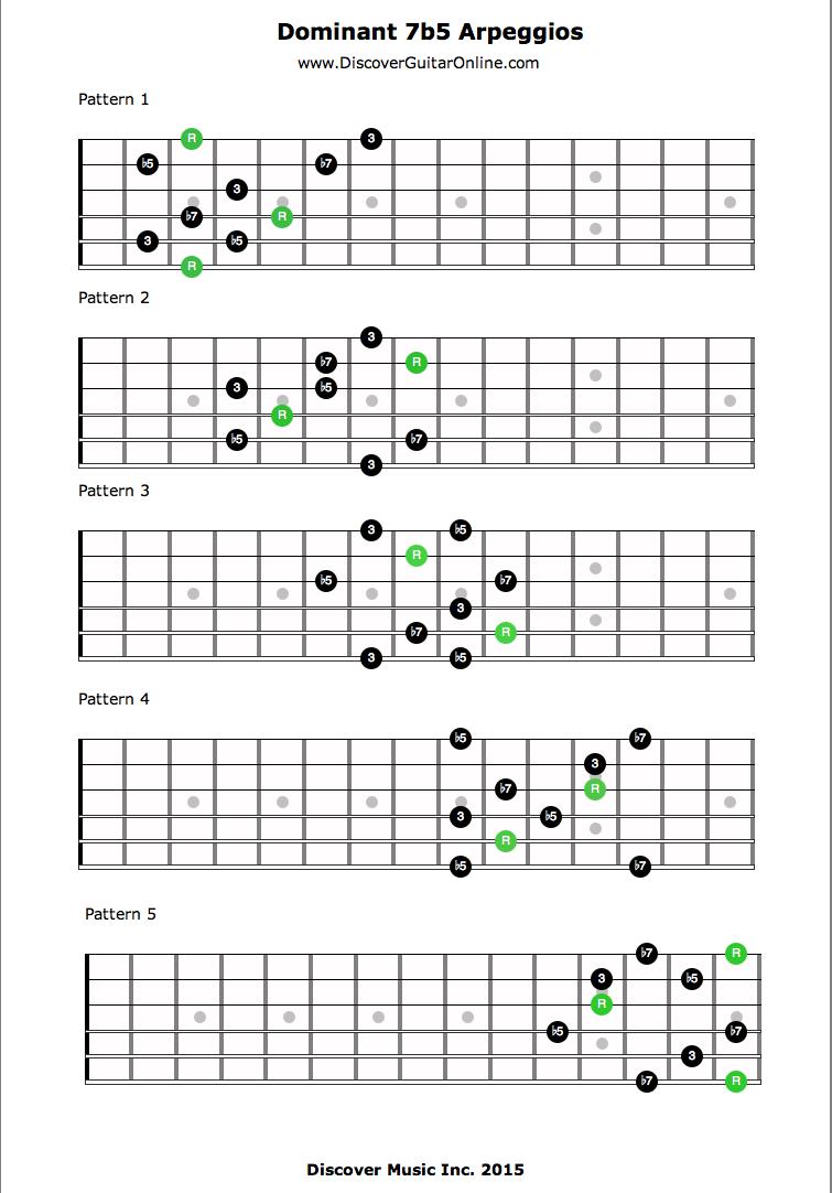 Guitar Arpeggios Patterns Unique Inspiration Ideas