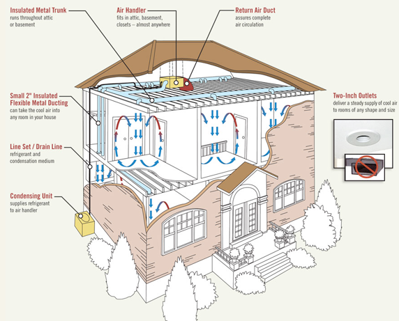 Central air for houses with radiators! Really cool concept ...