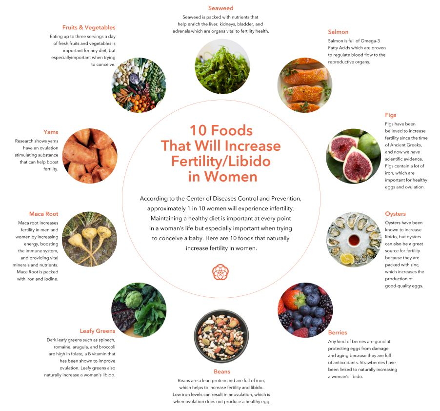 Foods That Stimulate Sexuality