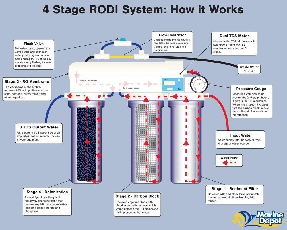How a 4stage reverse osmosis deionization rodi system
