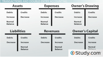 Recording Business Transactions in Accounting - Video ...