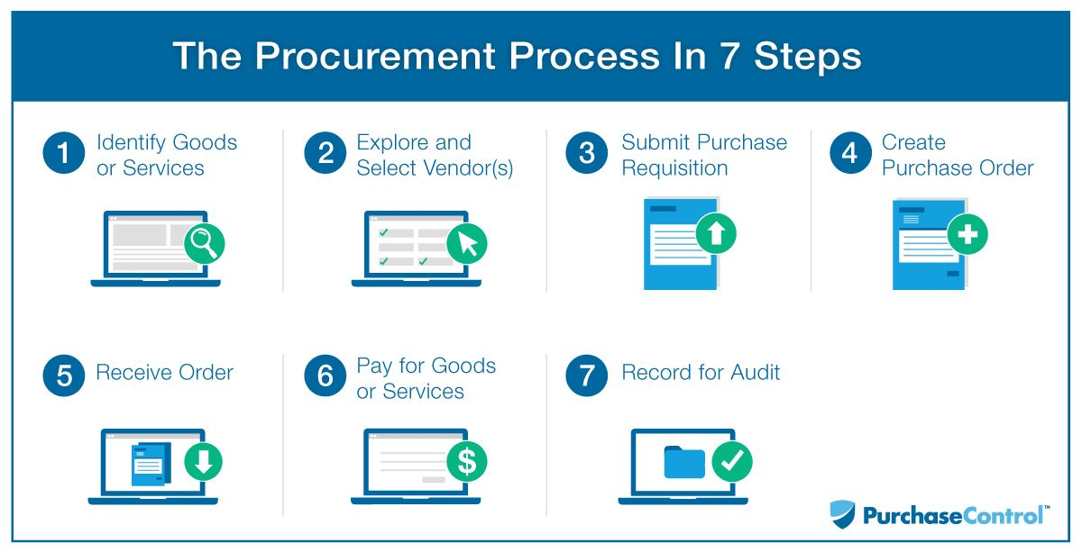 What is the Procurement Process? PurchaseControl