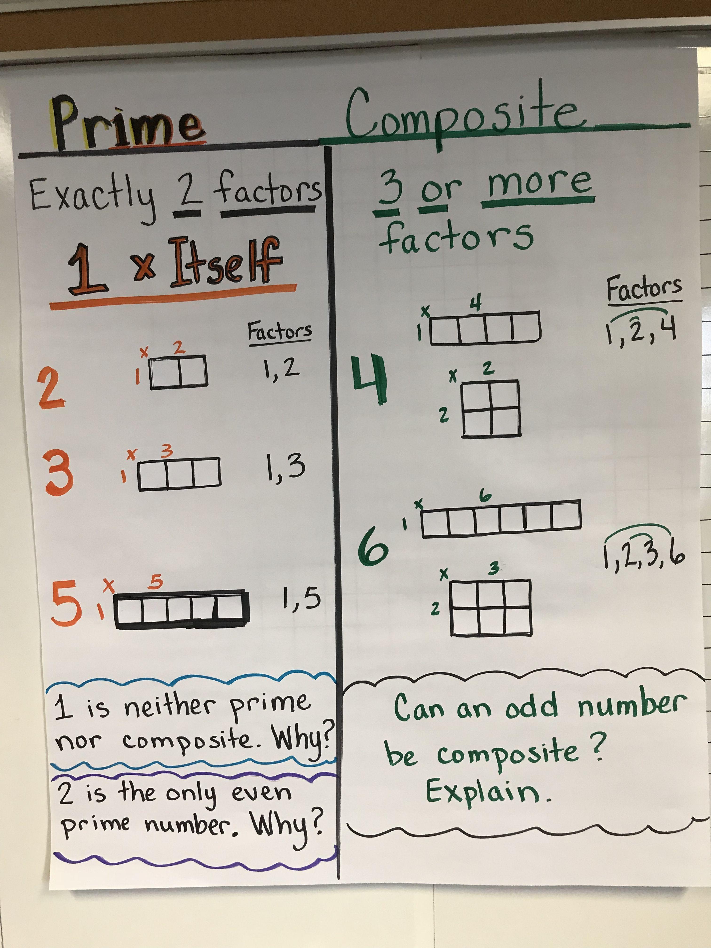 Pin On Anchor Charts 5th Grade Math